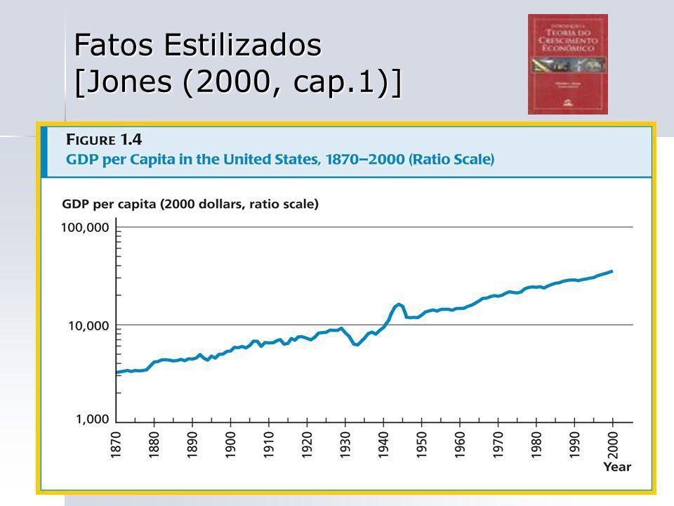 Fatos Estilizados [Jones (2000, cap.1)]